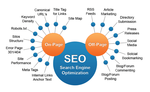 Le ON-Page et le OFF-Page SEO